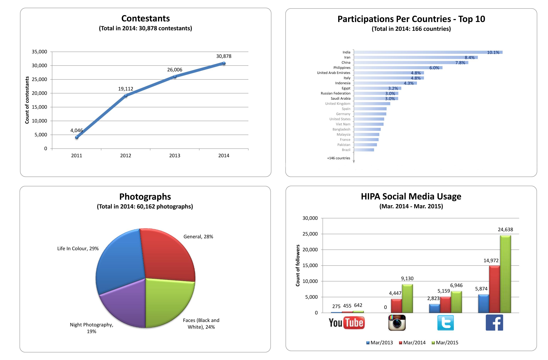 Estatísticas da Edição 2014 -2015